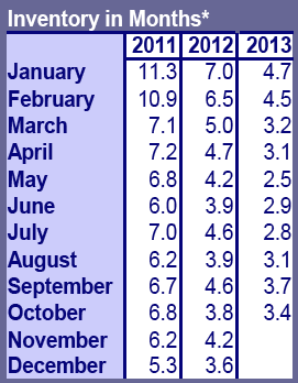 October Inventory Yamhill County Market Action Report (Updated)