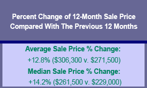 October Prices Yamhill County Market Action Report (Updated)