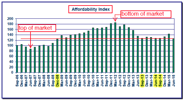 Yamhill County Affordability Index Summer Real Estate Market Soars & Prices Still Affordable