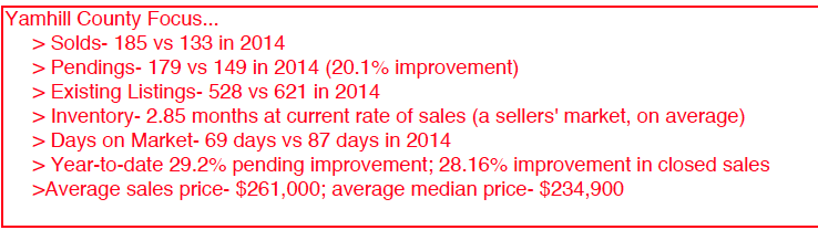 Yamhill County Focus August 2015 Summer Real Estate Market Soars & Prices Still Affordable