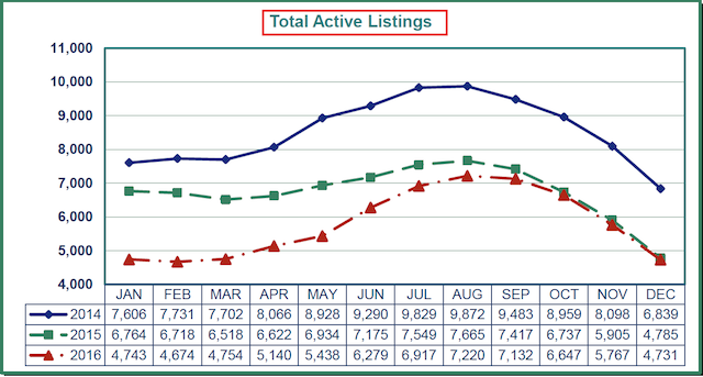 Total Active Listings 2016 Market Summary & Year End Reports